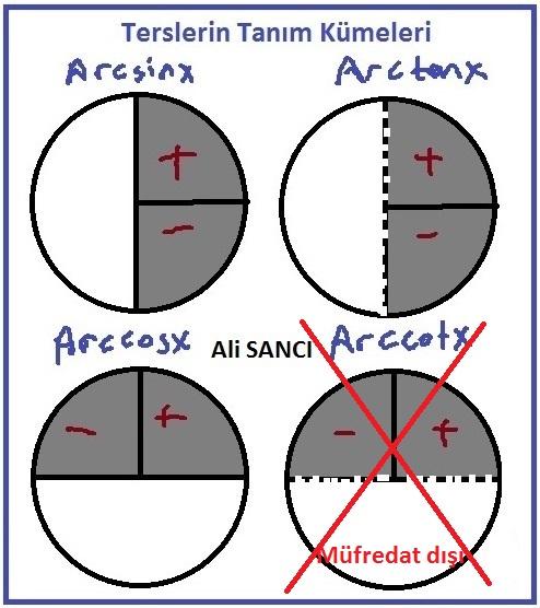 Trigonometrik fonksiyonların terslerinin tanım kümesi