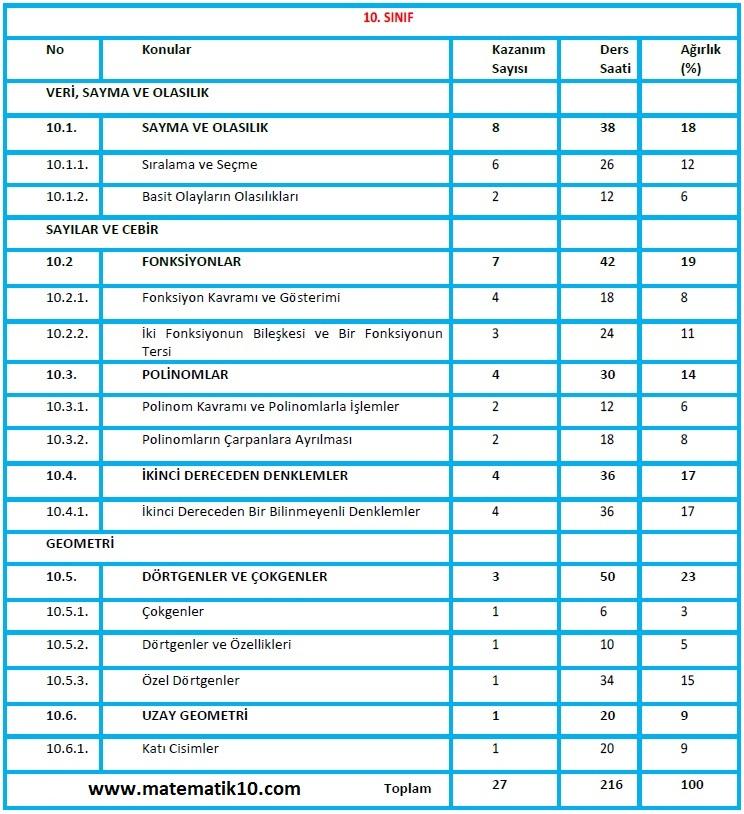 10.Sınıf Matematik Konuları